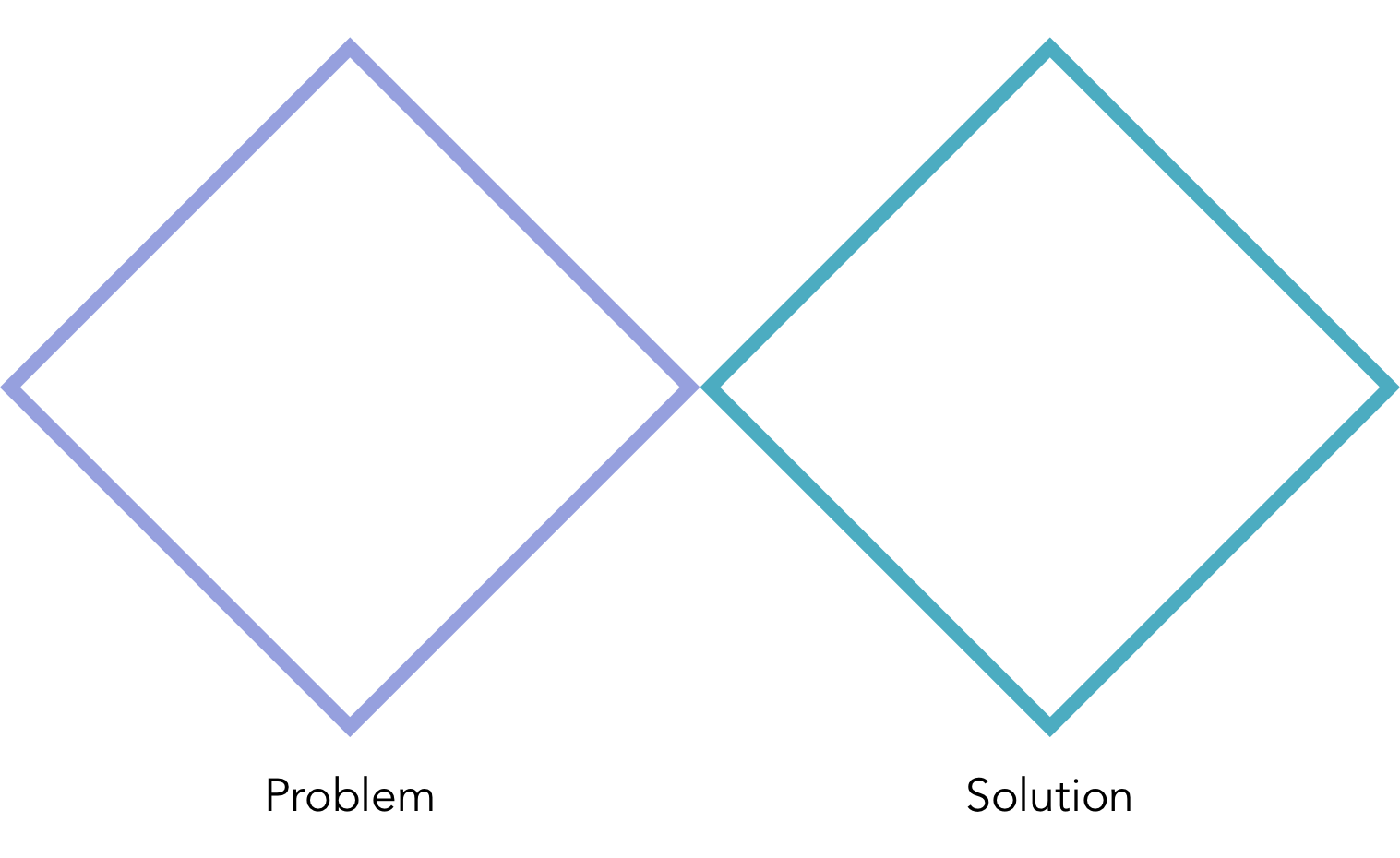 The UX double diamond